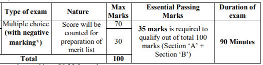 NSCL CBT Exam Pattern 2020