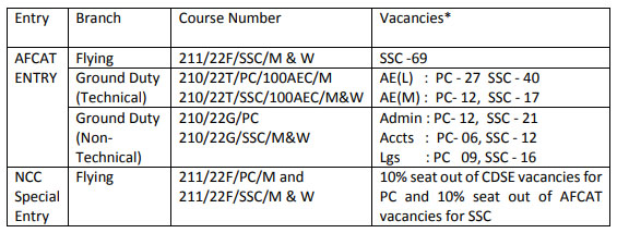 AFACT Revised vacancy 2021
