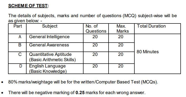 ICMR exam scheme 2020