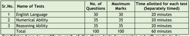JK Banking Associates exam 2021