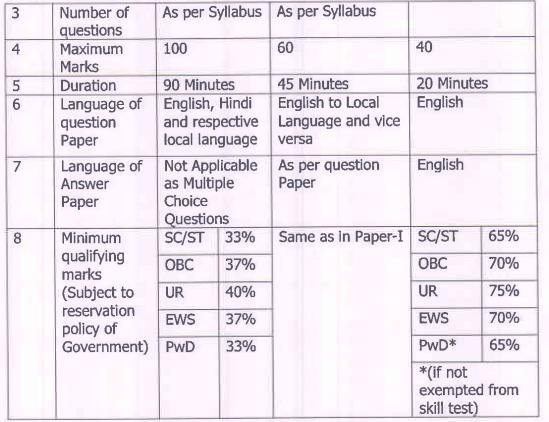 Maha Exam 2