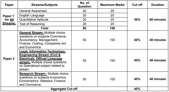 SEBI Exam Pattern 2020