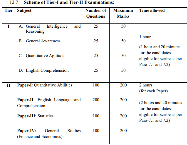 SSC CGL exam scheme 2021