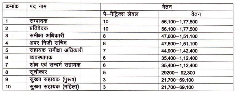 UP Vidhan Sabha Salary 2021