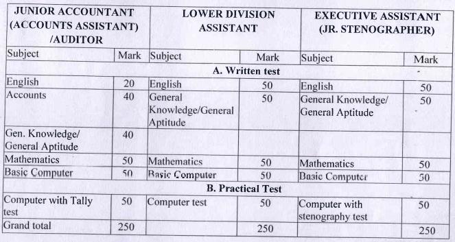 OFDC Exam Scheme 2021