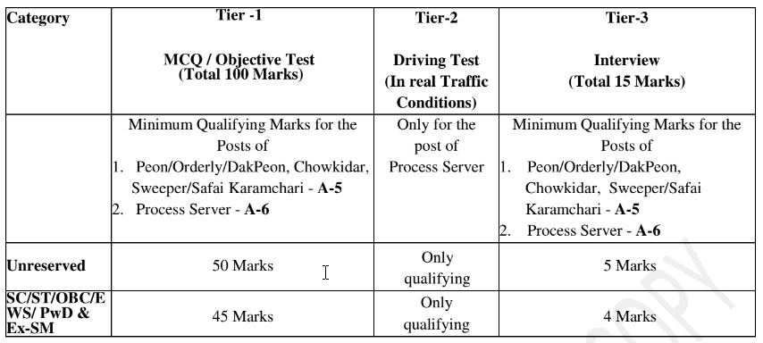 DDC exam pattern