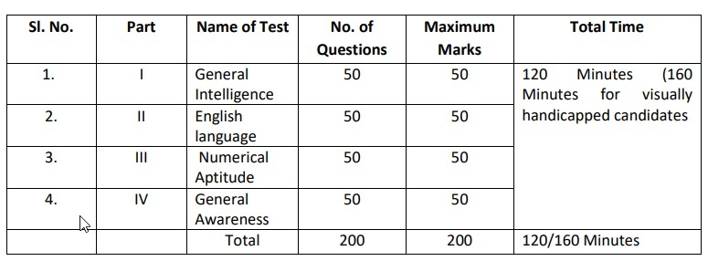 UDC exam pattern