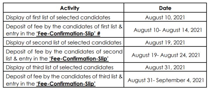 Thapar Merit List 2021